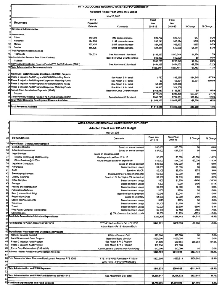 Withlacoochee Regional Water Supply Authority Adopted FY 2015-16 Budget