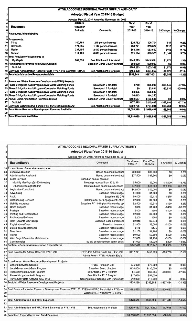 WRWSA Adopted FY 2015-16 Budget as Amended 11-18-15
