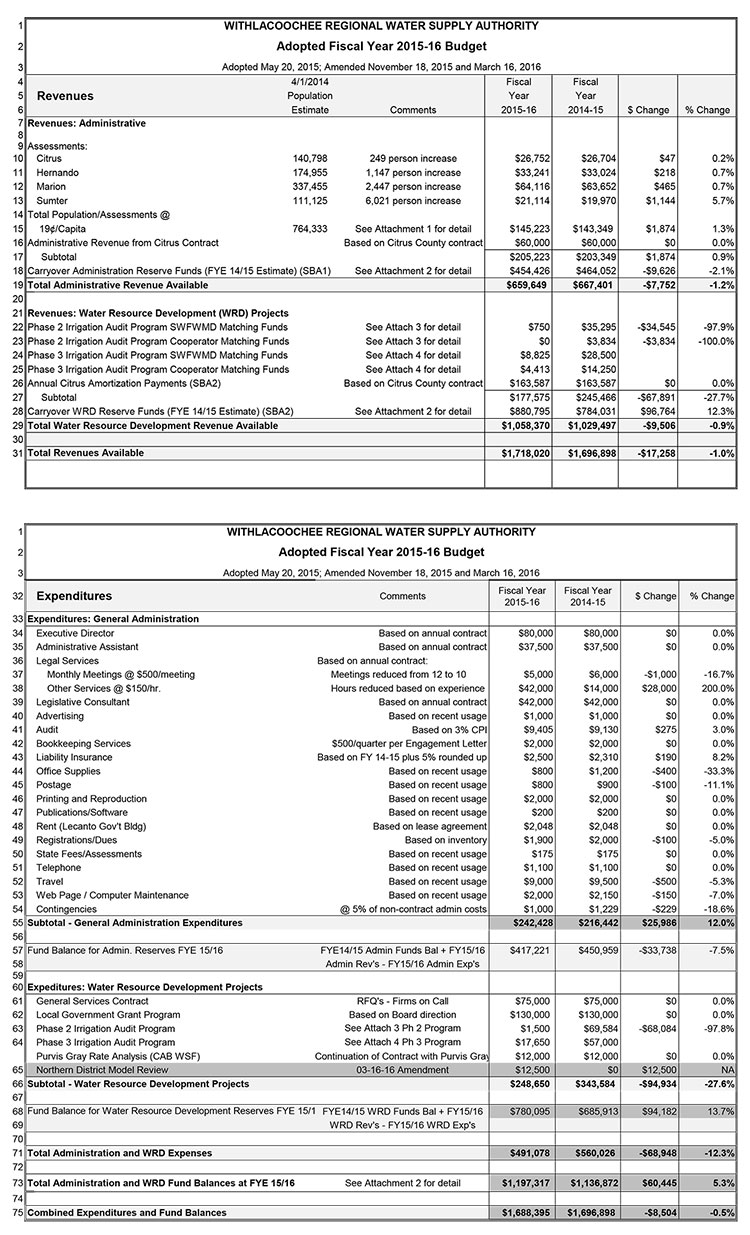 WRWSA Adopted FY 2015-16 Budget as Amended 03/16/16