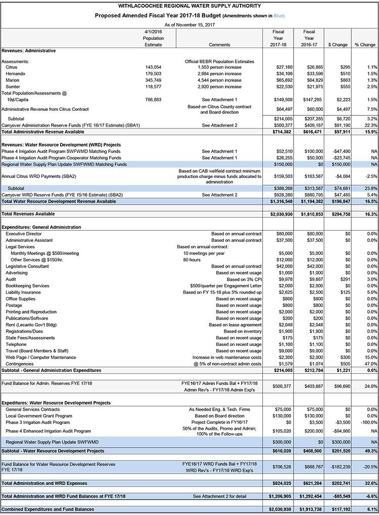 WRWSA FY 2017-18 Amended Budget